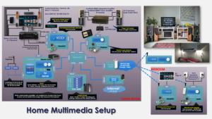 2021040501 - Multimedia Setup