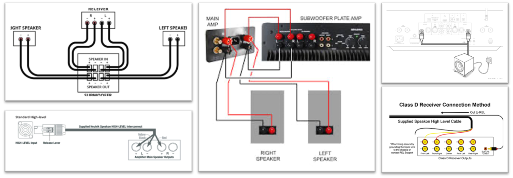 Your subwoofer manual will recommend the optimal way to connect it to your electronics